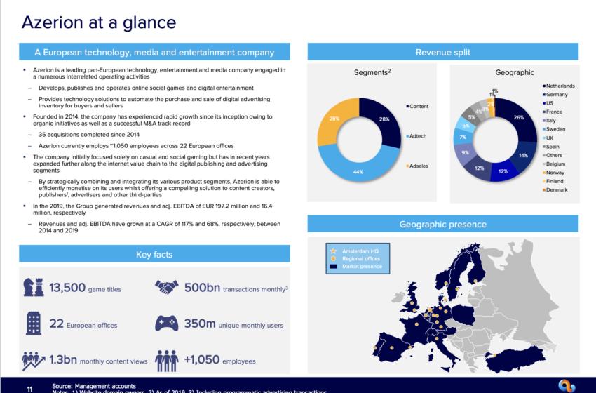 Azerion versnelt Europese groei met belangrijke overname in Duitsland